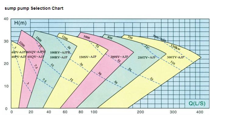 AJP-Sump pump_Vertical slurry pump_HeBei Aojin Machinery Co ,Ltd